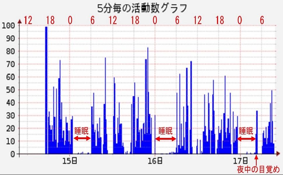 3日間の活動グラフ