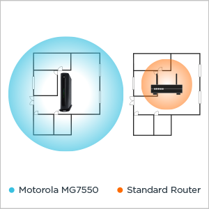 MG7550 delivers extended WiFi range vs a standard router.