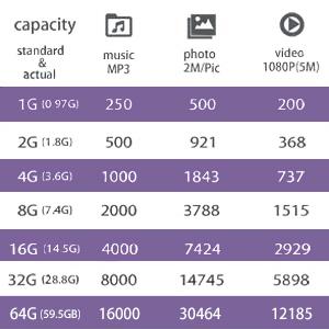 USB Drive 8GB/16GB/32GB/64GB