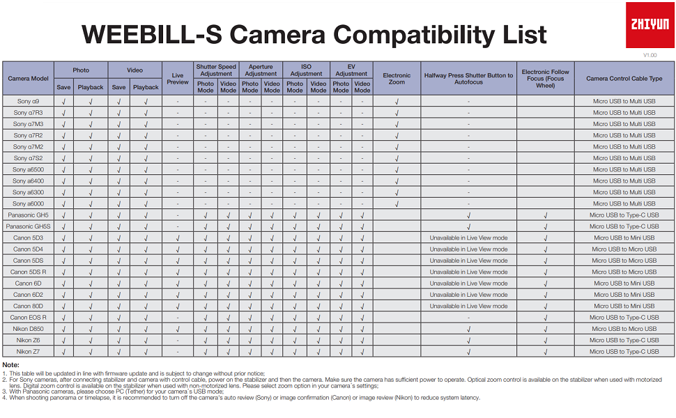 zhiyun weebill S camera compatibility list