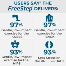 97% say FreeStep is gentle on knees & back, 93% low-impact on hips, less stress on knees & back