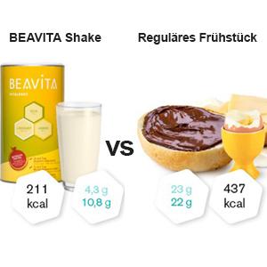 shake de petit déjeuner de perte de poids facile