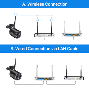 Wireless & Wired Connection