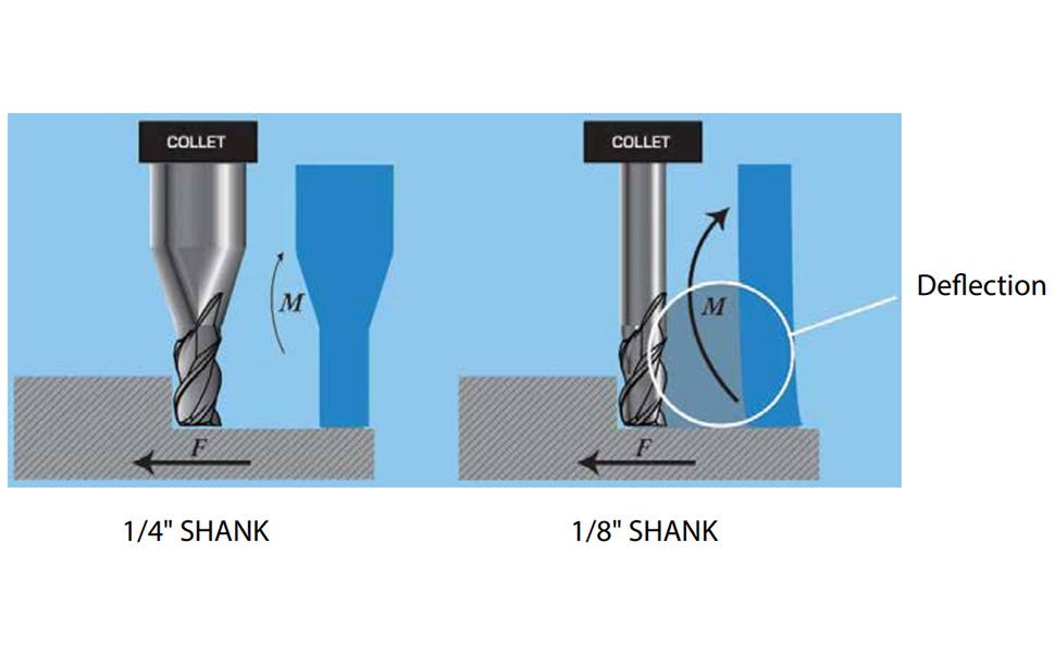 KYOCERA T1181O354ECR3 Series Titan-AXM Extended Reach Corner Radius End Mill 6 Shank Dia 3.00 Cutting Dia 75 L 9.0 Cutting Length AX HP Carbide 3 Flute 32 Degree//48 Degree Angle