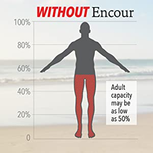 Before Encour your capacity as an adult could be as low as 50%.