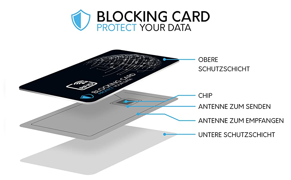 RFID Blocker Karte NFC Schutz Protect Your Data