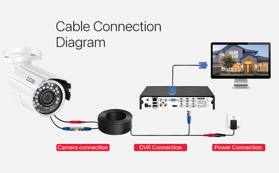 Amazon.com : ZOSI 4 Pack 100ft (30 Meters) 2-in-1 Video Power Cable, BNC  Extension Surveillance Camera Cables for Video Security Systems (Included  4X BNC Connectors and 4X RCA Adapters) : Camera & Photo | Hybrid Surveillance Camera Wiring Diagram |  | Amazon.com
