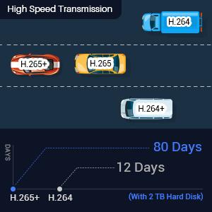 Advanced H.265+ Encoding
