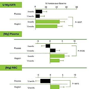 magtein study, magnesium proven, magnesium bioavailable, best magnesium, magnesium threonate