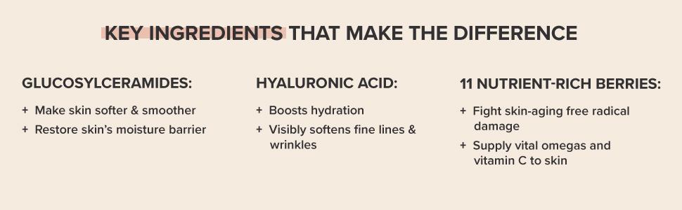 Hyaluronic acid for hydration, soften wrinkles. Ceramides to restore skin's moisture, smooth skin.