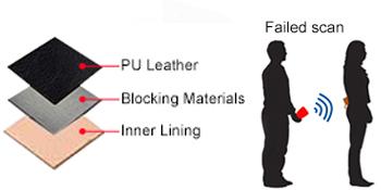 RFID Blocking Function