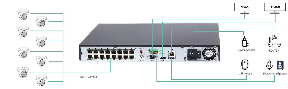 16ch NVR connection
