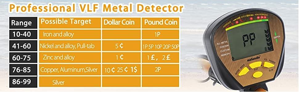 Professional VLF Metal Detector