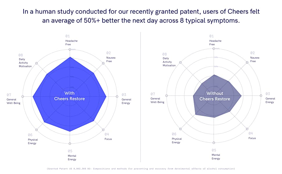 users of Cheers felt an average of 50%+ better the next day across 8 typical symptoms.