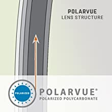 polarvue polarized lenses