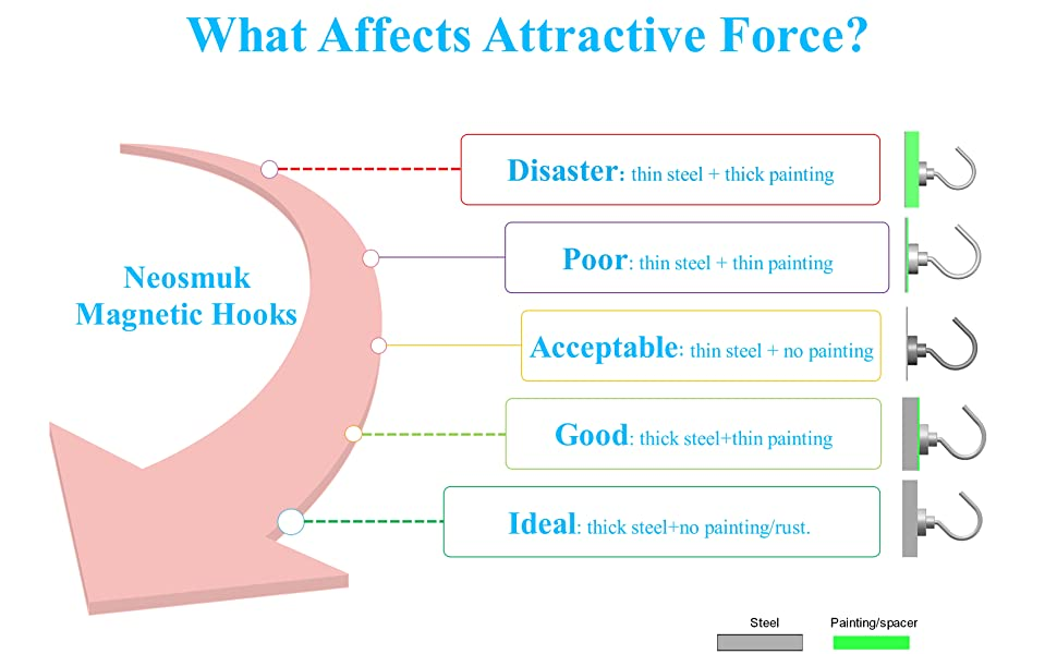 what affects attractive force