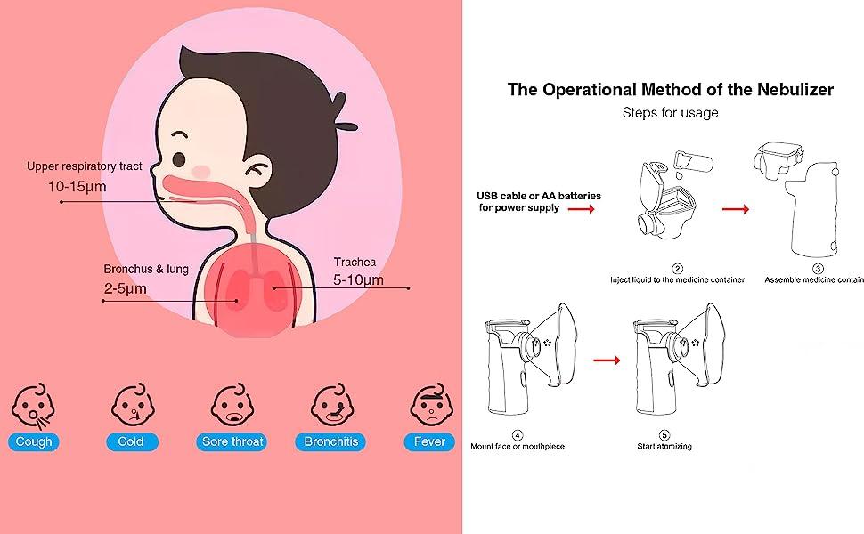 Ultrasonic Nebuliser Personal Inhalers