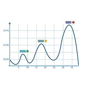 termometro febbre infrarossi termometro infrarossi termometro frontale termometro termometro febbre