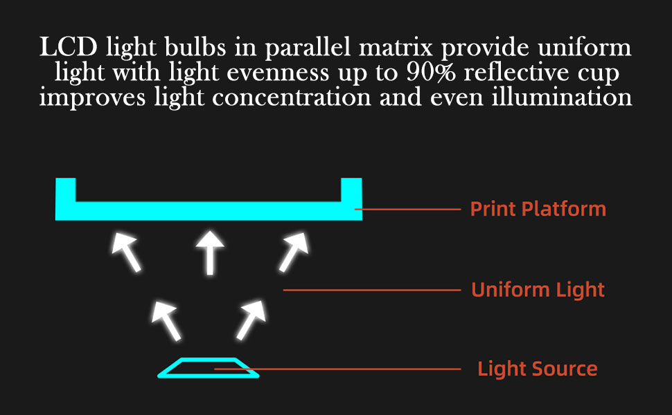 Light Evenness, Greatly Improved Accuracy