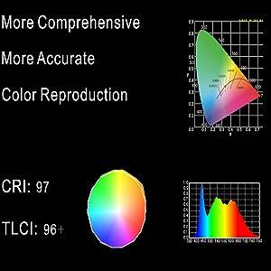 RGB Led on camera light