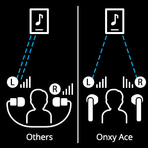 Tronsmart Onyx Ace Auriculares Bluetooth 5.0, Qualcomm Chip QCC3020, TWS Auriculares Inalámbricos con 4 Micrófonos, 24H Playtime, Aptx HD Calidad de ...