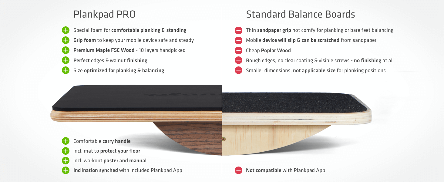Plankpad has a special foam for comfortable planking & standing, incl. app, workout poster & manual