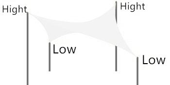 Hyperbolic Style (Rectangle Sails)