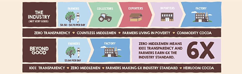 beyond good works with farmers directly to pay them 6x industry standard