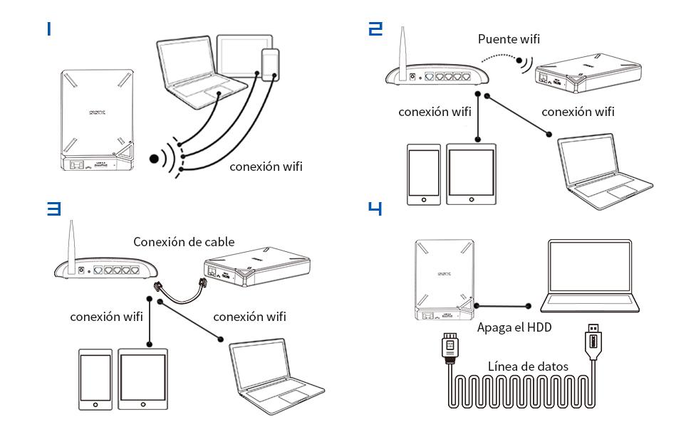 disco duro inalámbrico externo portátil copia de seguridad nube personal disco duro con wifi
