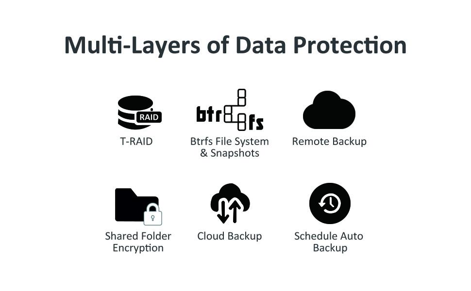 nas, network attached storage, nas server, plex server, Dropbox