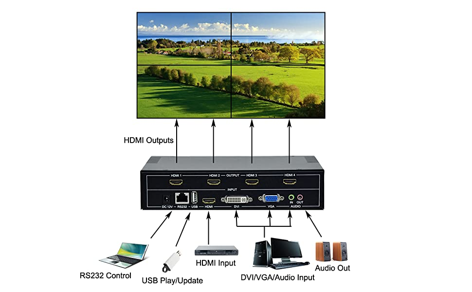 4 channel video wall controller 2x2 connection