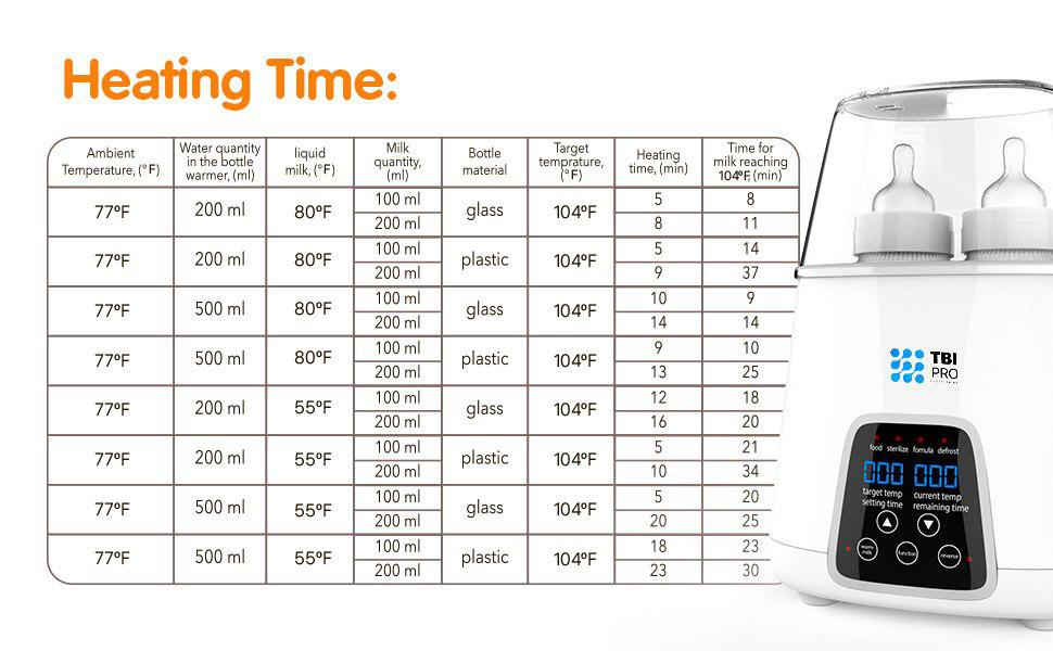 BOTTLE WARMER - TBI Pro 5-in-1 Portable Fast Baby Bottle Warmer For Baby Milk Breastmilk - Bottle Sterilizer With Timer Safe Auto-Off Function - Two Bottles BPA-Free For Babies Infant Food Rapid Defrosting Heating