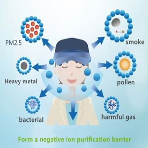 The principle of negative ion air purification