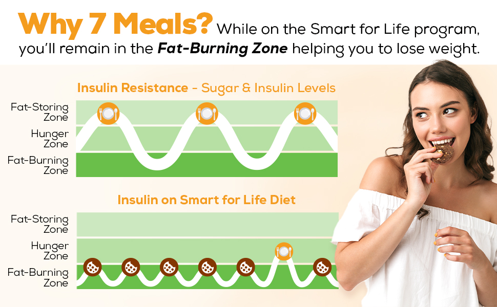 fat burning zone lose weight while eating cookies diet cookies for women diet cookies for men
