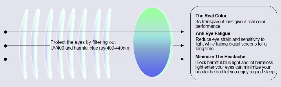 blue light blocking lens