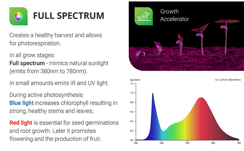 LED 80W Full Spectrum Integrated Suspended Plug in Grow Plants Seedlings Vegetables Flowers Indoor