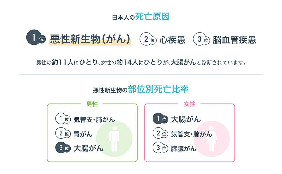 日本人の死亡原因 がん 大腸がん 早期発見 便潜血検査 健康診断