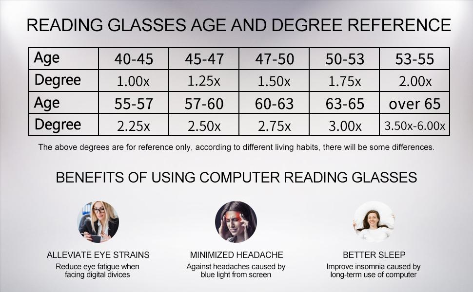 blue light blocking reading glasses women 100 125 150 175 200 225 250 275 300 350 400 500 600