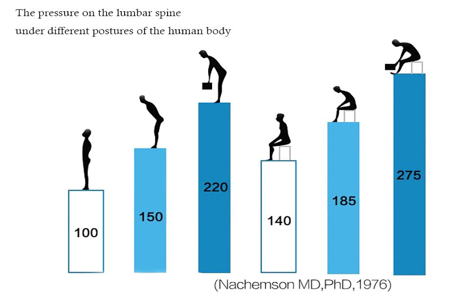 pressure on lumbar ,do you know ?