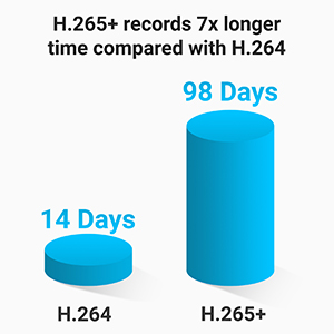 h.265 h.264+ long recording save hard drive money