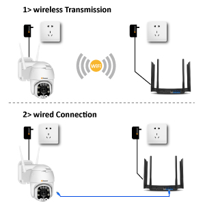 Wifi and wire connection
