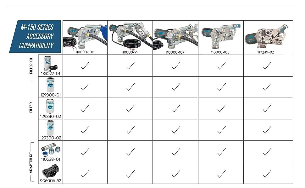 m150_accessory compatibility chart