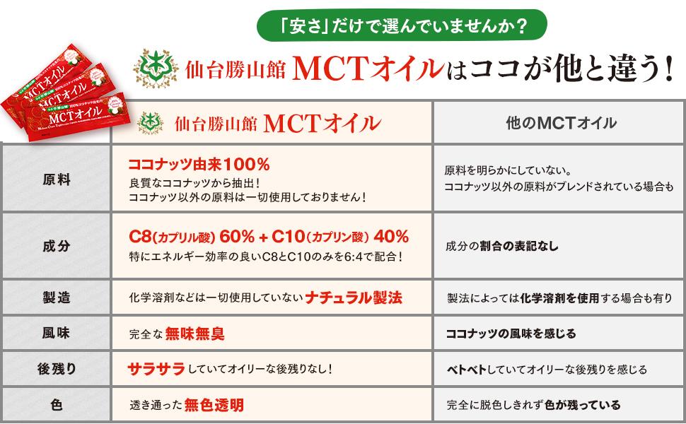 仙台勝山館のMCTオイルはココが他と違う