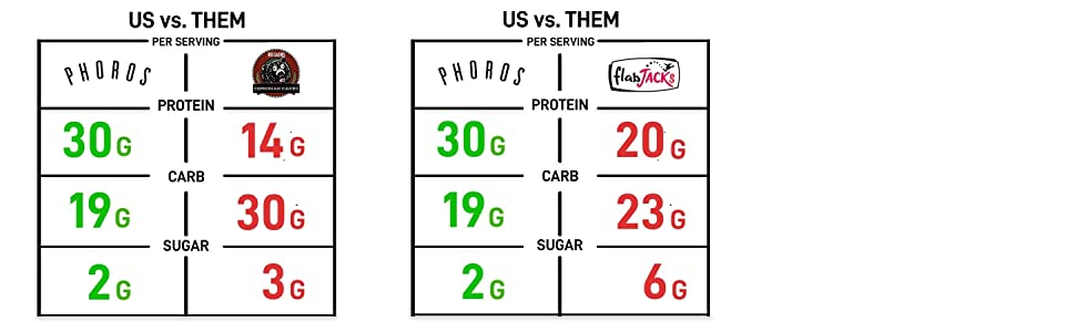 Phoros Nutrition Protein Pancake & Waffle Mix comparision chart