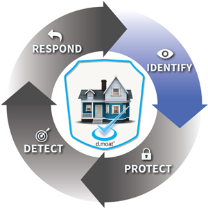 smart home security identify