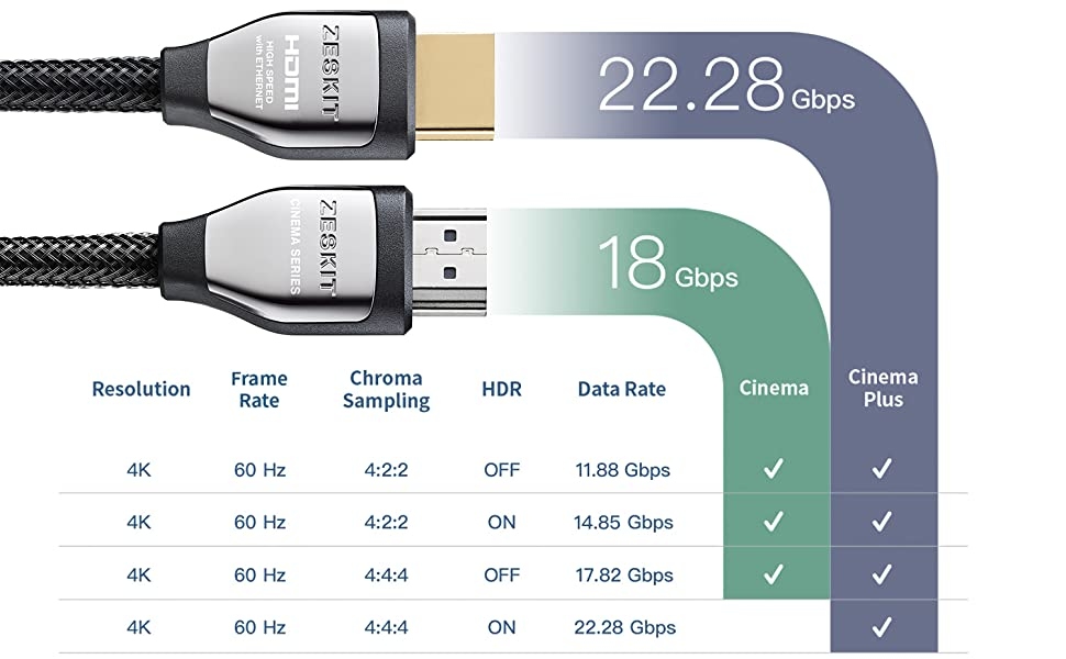 HDMI Cable, 4K, 60Hz, HDR, 4:4:4, HDCP 2.2, Dolby Vision, ARC