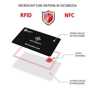 chip blocking RFID