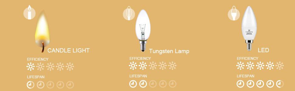 ceiling fan bulb