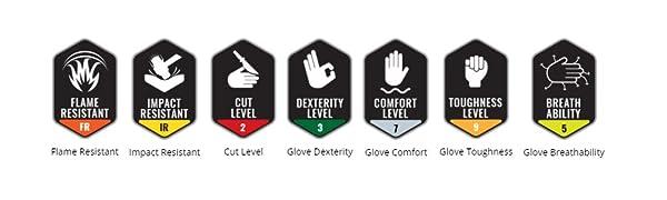 Flame Resistant, Impact Resistant, Cut Level, Dexterity, Comfort, Toughness, Breathability