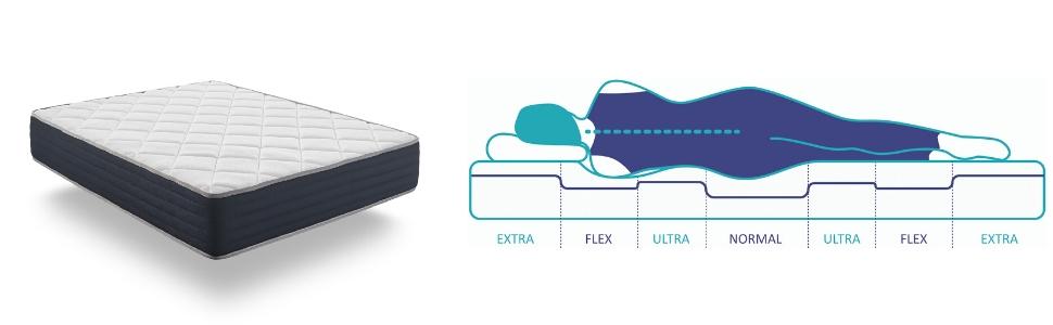 Naturalex | Royalvisco | Colchón 140x200 Cm Viscoelástico Gama Premium | Núcleo AeraPur HQ Fresco y Saludable | Adaptable para Tensión Muscular | ...
